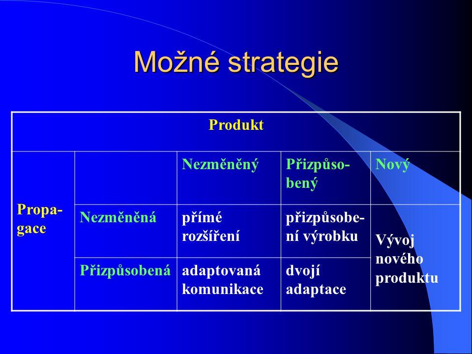 Možné strategie Produkt Propa- gace NezměněnýPřizpůso- bený Nový Nezměněnápřímé rozšíření přizpůsobe- ní výrobku Vývoj nového produktu Přizpůsobenáada