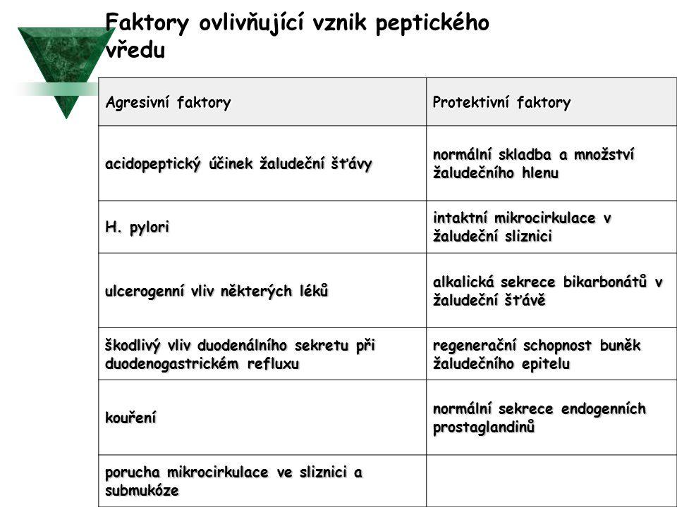Agresivní faktory Protektivní faktory acidopeptický účinek žaludeční šťávy normální skladba a množství žaludečního hlenu H.