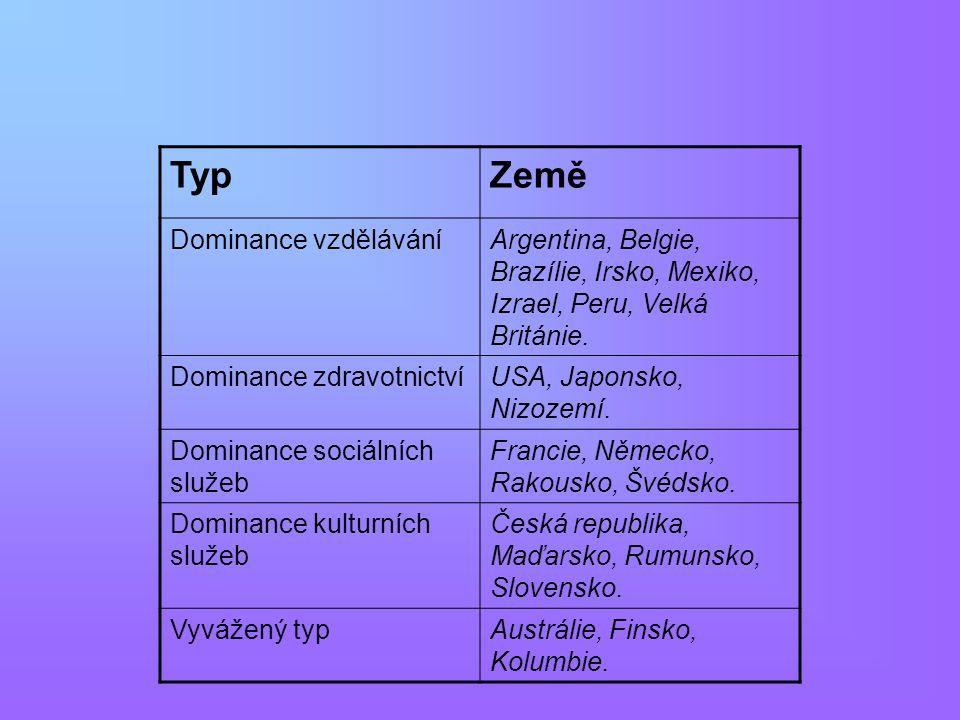 TypZemě Dominance vzděláváníArgentina, Belgie, Brazílie, Irsko, Mexiko, Izrael, Peru, Velká Británie. Dominance zdravotnictvíUSA, Japonsko, Nizozemí.