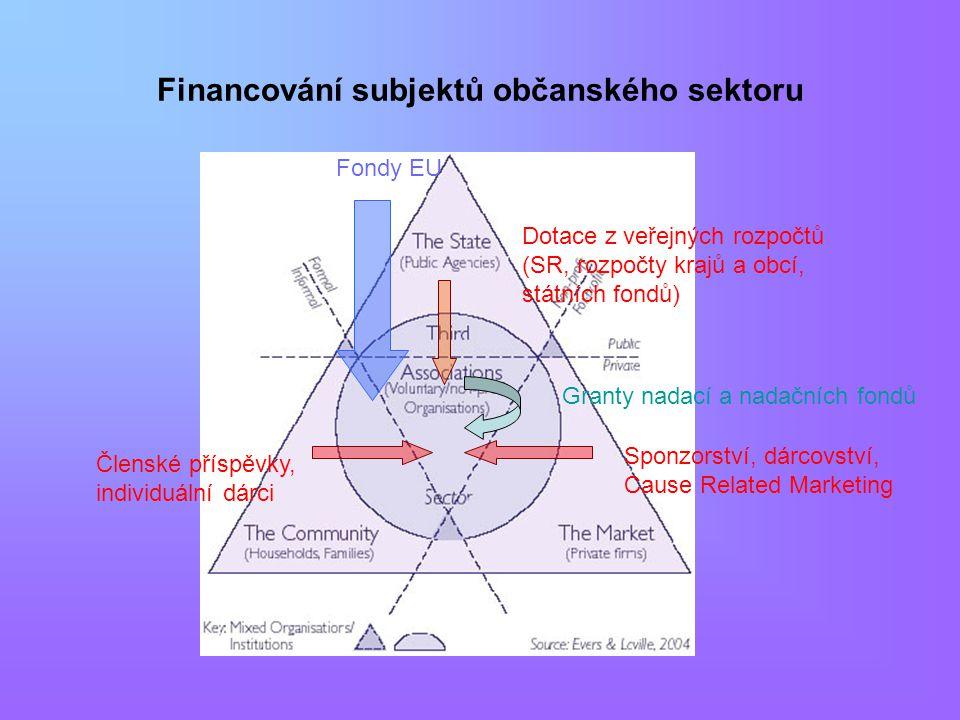 Financování subjektů občanského sektoru Dotace z veřejných rozpočtů (SR, rozpočty krajů a obcí, státních fondů) Členské příspěvky, individuální dárci Sponzorství, dárcovství, Cause Related Marketing Granty nadací a nadačních fondů Fondy EU