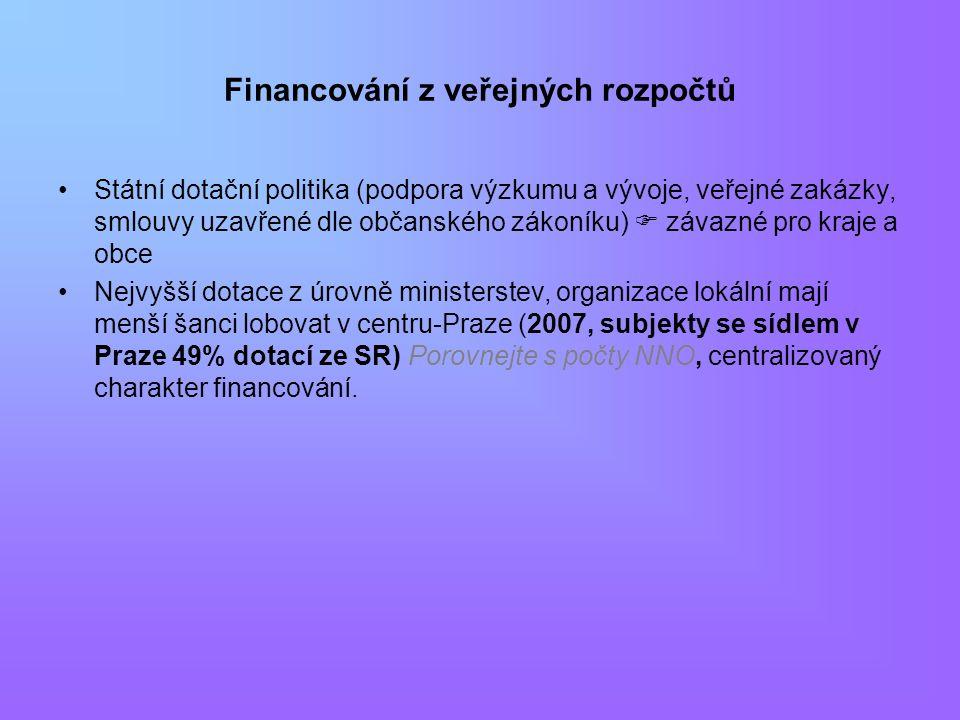 Financování z veřejných rozpočtů Státní dotační politika (podpora výzkumu a vývoje, veřejné zakázky, smlouvy uzavřené dle občanského zákoníku)  závazné pro kraje a obce Nejvyšší dotace z úrovně ministerstev, organizace lokální mají menší šanci lobovat v centru-Praze (2007, subjekty se sídlem v Praze 49% dotací ze SR) Porovnejte s počty NNO, centralizovaný charakter financování.