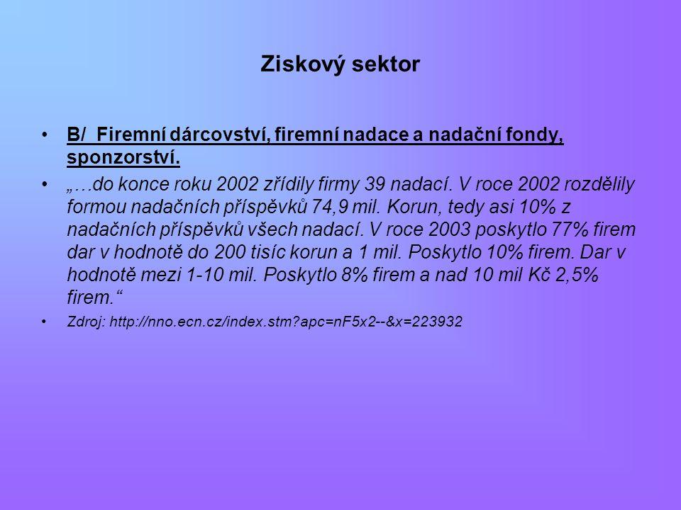 Ziskový sektor B/ Firemní dárcovství, firemní nadace a nadační fondy, sponzorství.
