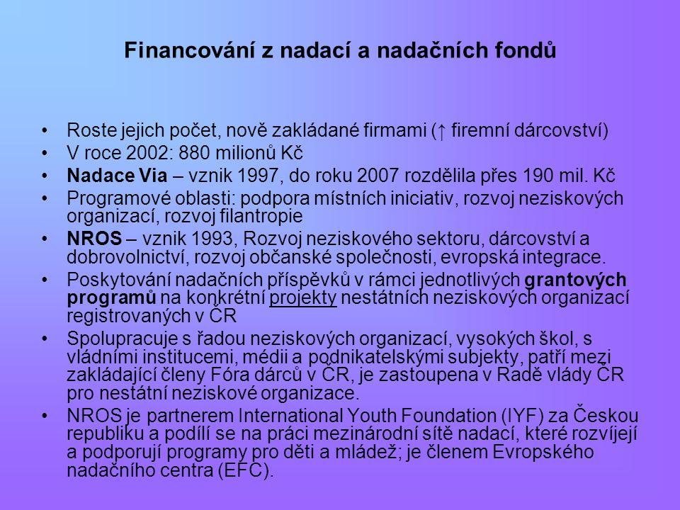 Financování z nadací a nadačních fondů Roste jejich počet, nově zakládané firmami (↑ firemní dárcovství) V roce 2002: 880 milionů Kč Nadace Via – vznik 1997, do roku 2007 rozdělila přes 190 mil.