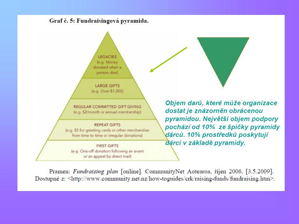Objem darů, které může organizace dostat je znázorněn obrácenou pyramidou. Největší objem podpory pochází od 10% ze špičky pyramidy dárců. 10% prostře