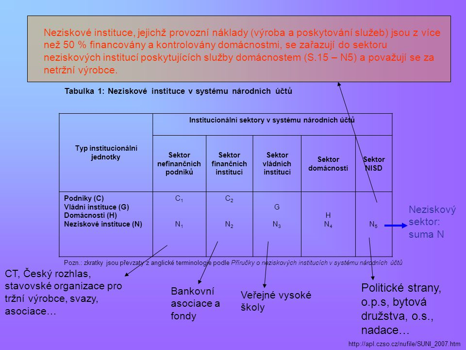 Tabulka 1: Neziskové instituce v systému národních účtů Typ institucionální jednotky Institucionální sektory v systému národních účtů Sektor nefinančních podniků Sektor finančních institucí Sektor vládních institucí Sektor domácností Sektor NISD Podniky (C) Vládní instituce (G) Domácnosti (H) Neziskové instituce (N) C1 N1C1 N1 C2 N2C2 N2 G N3 G N3 HN4 HN4 N5 N5 Pozn.: zkratky jsou převzaty z anglické terminologie podle Příručky o neziskových institucích v systému národních účtů http://apl.czso.cz/nufile/SUNI_2007.htm CT, Český rozhlas, stavovské organizace pro tržní výrobce, svazy, asociace… Bankovní asociace a fondy Veřejné vysoké školy Politické strany, o.p.s, bytová družstva, o.s., nadace… Neziskové instituce, jejichž provozní náklady (výroba a poskytování služeb) jsou z více než 50 % financovány a kontrolovány domácnostmi, se zařazují do sektoru neziskových institucí poskytujících služby domácnostem (S.15 – N5) a považují se za netržní výrobce.