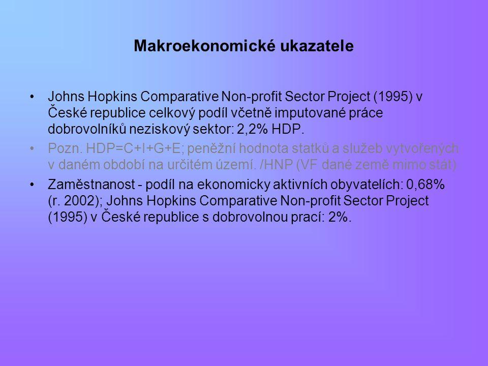 Makroekonomické ukazatele Johns Hopkins Comparative Non-profit Sector Project (1995) v České republice celkový podíl včetně imputované práce dobrovolníků neziskový sektor: 2,2% HDP.
