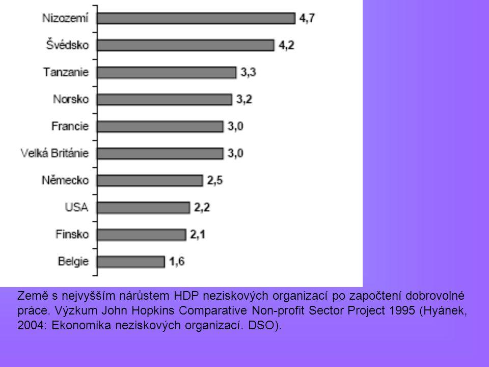 Země s nejvyšším nárůstem HDP neziskových organizací po započtení dobrovolné práce. Výzkum John Hopkins Comparative Non-profit Sector Project 1995 (Hy