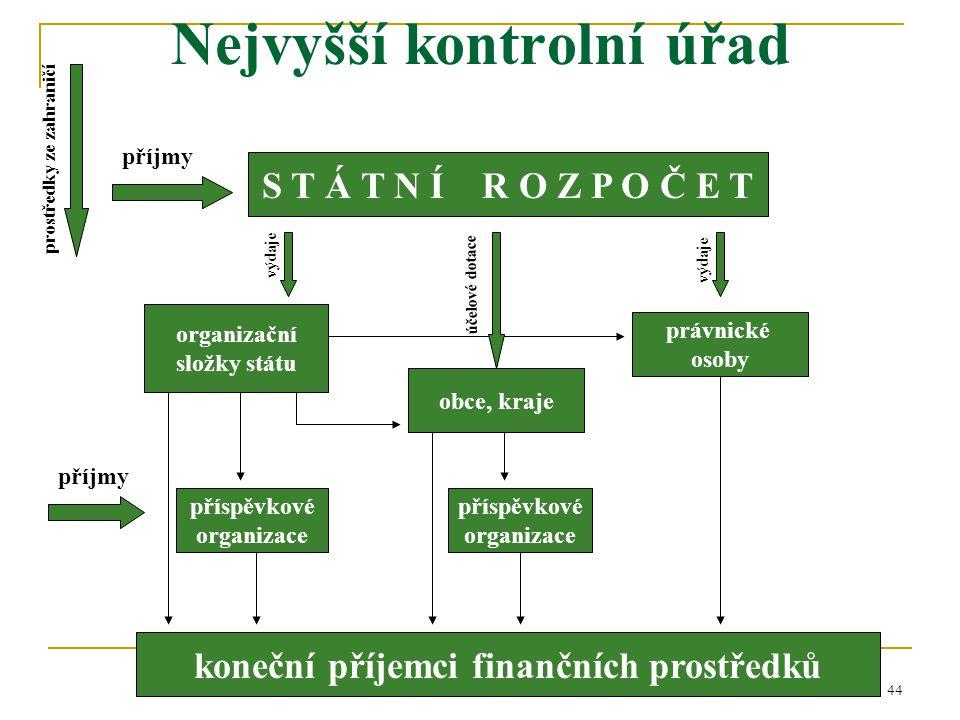 44 Nejvyšší kontrolní úřad S T Á T N Í R O Z P O Č E T právnické osoby obce, kraje příjmy účelové dotace výdaje koneční příjemci finančních prostředků
