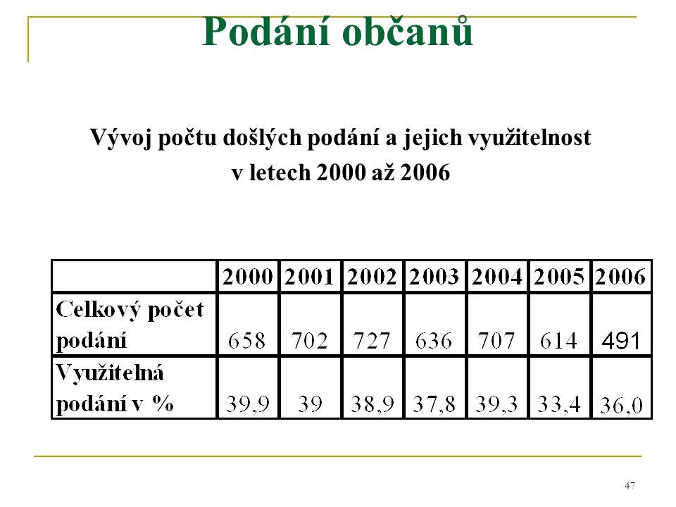 47 Podání občanů Vývoj počtu došlých podání a jejich využitelnost v letech 2000 až 2006