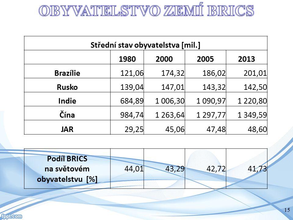 Střední stav obyvatelstva [mil.] 1980200020052013 Brazílie121,06174,32186,02201,01 Rusko139,04147,01143,32142,50 Indie684,891 006,301 090,971 220,80 Č