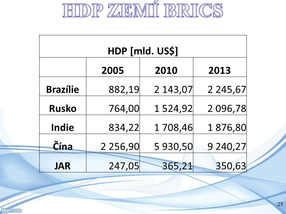 HDP [mld. US$] 200520102013 Brazílie882,192 143,072 245,67 Rusko764,001 524,922 096,78 Indie834,221 708,461 876,80 Čína2 256,905 930,509 240,27 JAR247