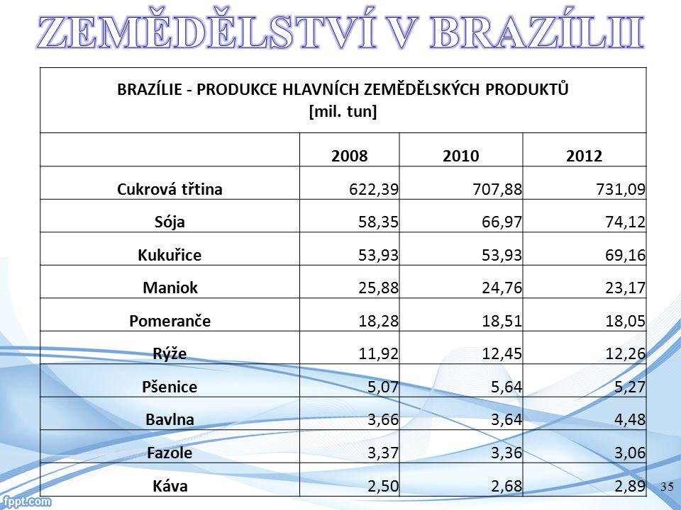 BRAZÍLIE - PRODUKCE HLAVNÍCH ZEMĚDĚLSKÝCH PRODUKTŮ [mil. tun] 200820102012 Cukrová třtina622,39707,88731,09 Sója58,3566,9774,12 Kukuřice53,93 69,16 Ma