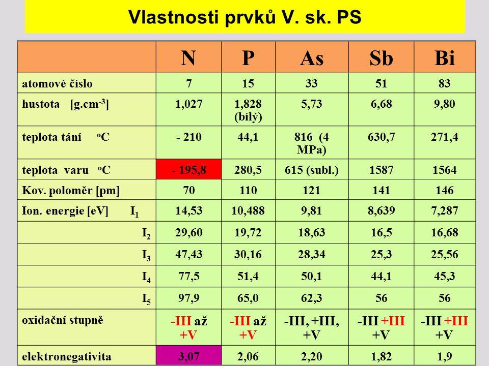 Vlastnosti prvků V. sk. PS NPAsSbBi atomové číslo715335183 hustota [g.cm -3 ]1,0271,828 (bílý) 5,736,689,80 teplota tání o C- 21044,1816 (4 MPa) 630,7