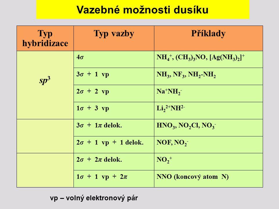 Vazebné možnosti dusíku Typ hybridizace Typ vazbyPříklady sp 3 4σ4σNH 4 +, (CH 3 ) 3 NO, [Ag(NH 3 ) 2 ] + 3σ + 1 vpNH 3, NF 3, NH 2 -NH 2 2σ + 2 vpNa