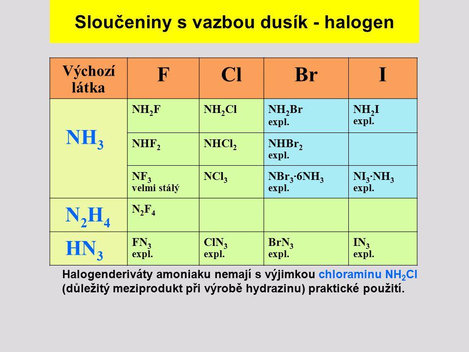 Sloučeniny s vazbou dusík - halogen Výchozí látka FClBrI NH 3 NH 2 FNH 2 ClNH 2 Br expl. NH 2 I expl. NHF 2 NHCl 2 NHBr 2 expl. NF 3 velmi stálý NCl 3