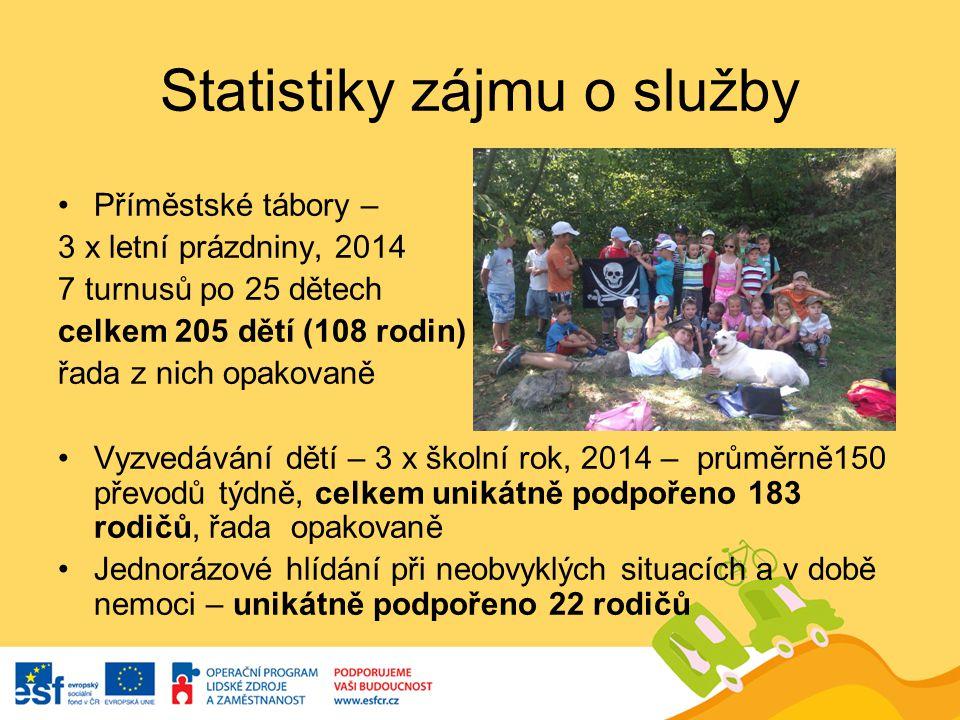 Statistiky zájmu o služby Příměstské tábory – 3 x letní prázdniny, 2014 7 turnusů po 25 dětech celkem 205 dětí (108 rodin) řada z nich opakovaně Vyzve