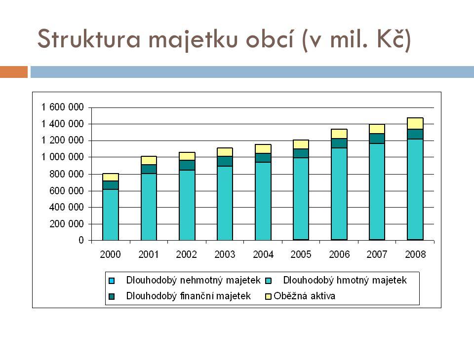Struktura majetku obcí (v mil. Kč)