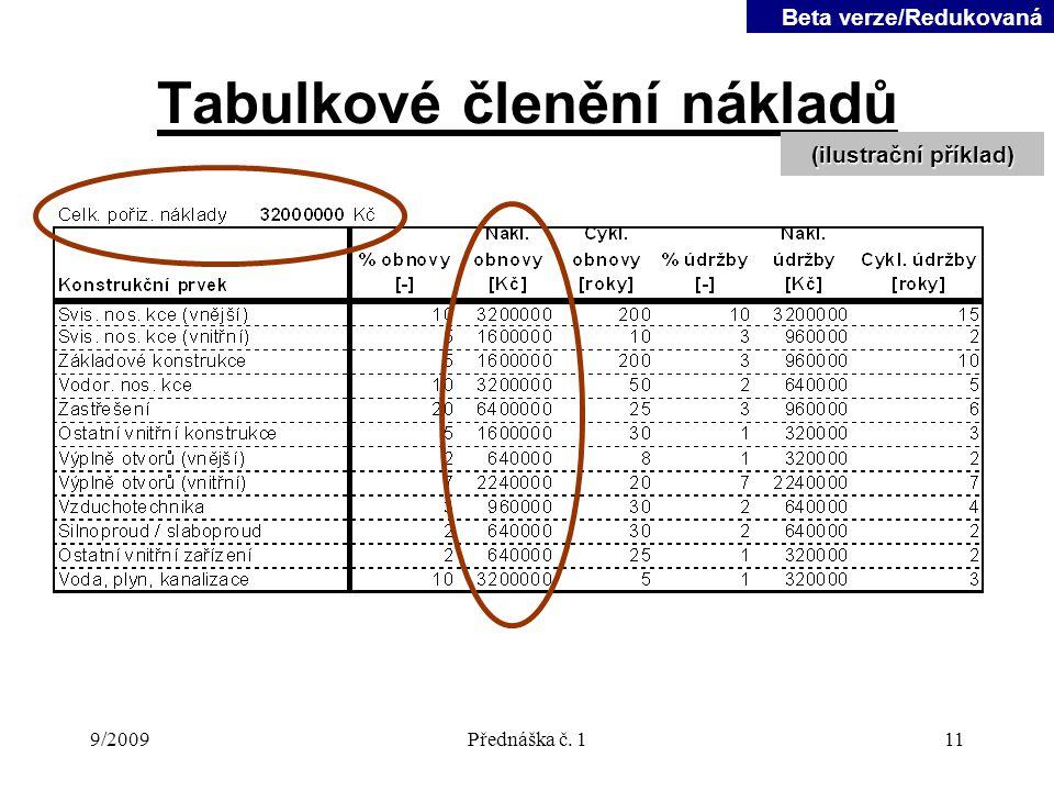 9/2009Přednáška č. 111 Tabulkové členění nákladů (ilustrační příklad) Beta verze/Redukovaná