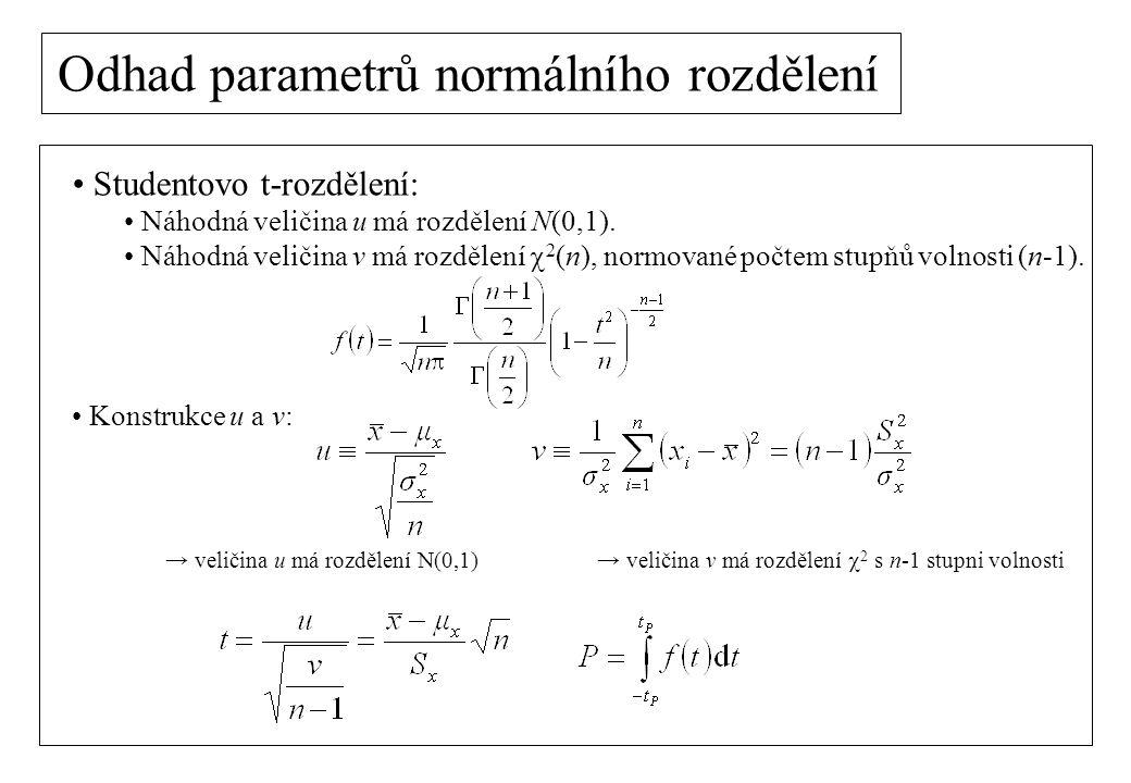 Studentovo t-rozdělení: Náhodná veličina u má rozdělení N(0,1). Náhodná veličina v má rozdělení  2 (n), normované počtem stupňů volnosti (n-1). Konst