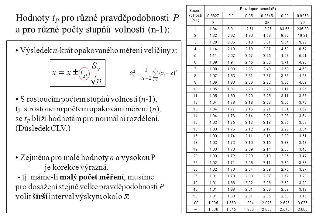 Hodnoty t P pro různé pravděpodobnosti P a pro různé počty stupňů volnosti (n-1): Výsledek n-krát opakovaného měření veličiny x: S rostoucím počtem st
