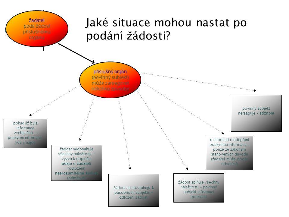 žadatel podá žádost příslušnému orgánu příslušný orgán (povinný subjekt) může zareagovat několika způsoby pokud již byla informace zveřejněna – poskytne informaci, kde ji najde žádost neobsahuje všechny náležitosti – výzva k doplnění údaje o žadateli (odložení) nesrozumitelná žádost (odmítnutí) žádost se nevztahuje k působnosti subjektu – odložení žádosti žádost splňuje všechny náležitosti – povinný subjekt informaci poskytne rozhodnutí o odepření poskytnutí informace – pouze ze zákonem stanovených důvodů (žadatel může podat odvolání) povinný subjekt nereaguje - stížnost Jaké situace mohou nastat po podání ž ádosti