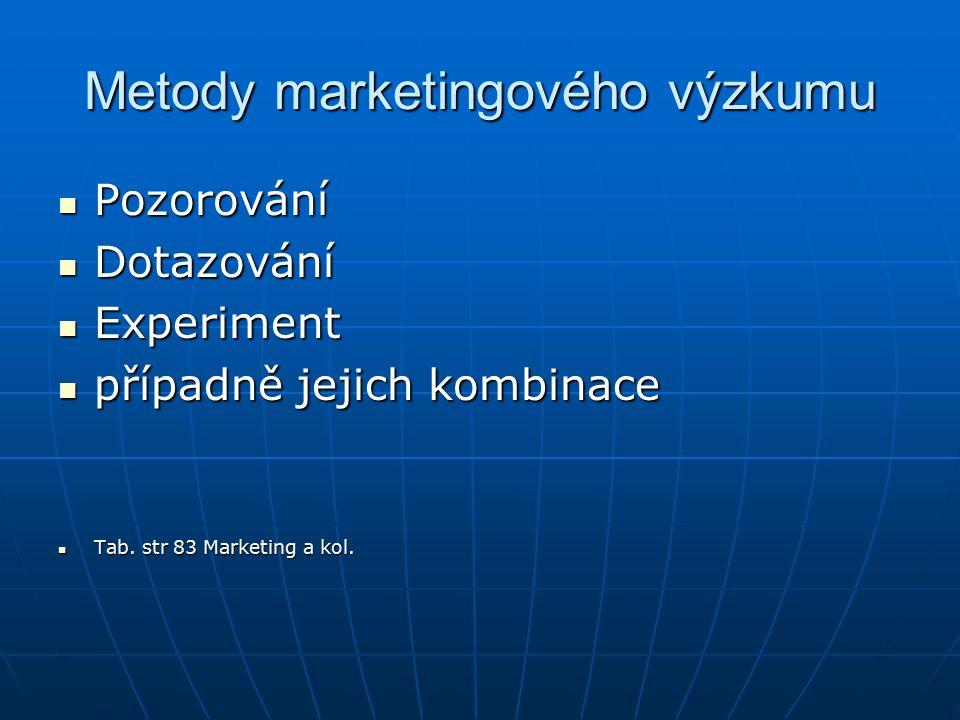 Metody marketingového výzkumu Pozorování Pozorování Dotazování Dotazování Experiment Experiment případně jejich kombinace případně jejich kombinace Tab.
