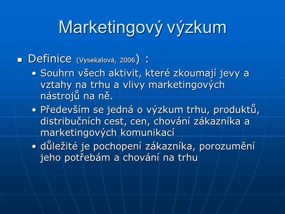 Marketingový výzkum Definice (Vysekalová, 2006 ) : Definice (Vysekalová, 2006 ) : Souhrn všech aktivit, které zkoumají jevy a vztahy na trhu a vlivy marketingových nástrojů na ně.Souhrn všech aktivit, které zkoumají jevy a vztahy na trhu a vlivy marketingových nástrojů na ně.