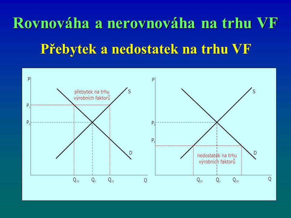 Rovnováha a nerovnováha na trhu VF Přebytek a nedostatek na trhu VF
