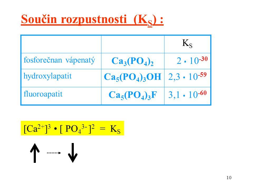 10 Součin rozpustnosti (K S ) : KSKS fosforečnan vápenatý Ca 3 (PO 4 ) 2 2 10 -30 hydroxylapatit Ca 5 (PO 4 ) 3 OH2,3 10 -59 fluoroapatit Ca 5 (PO 4 )