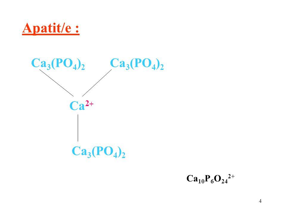 5 Karbonátapatit, hydroxyapatit : Ca 2 + Ca 3 (PO 4 ) 2 CO 3 2- 2 OH - hydroxyapatit je hlavní strukturální komponenta kosti ≈ 65 % hmotnosti kosti 3 Ca 3 (PO 4 ) 2 Ca(OH) 2 hydroxyapatit