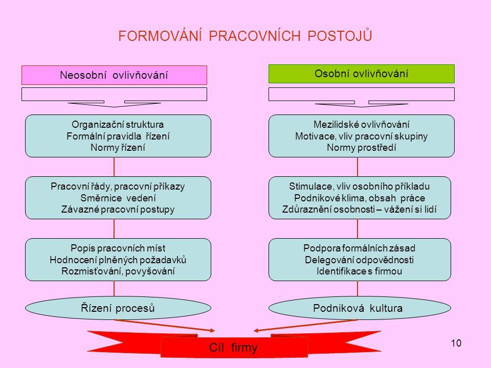10 FORMOVÁNÍ PRACOVNÍCH POSTOJŮ Neosobní ovlivňování Organizační struktura Formální pravidla řízení Normy řízení Pracovní řády, pracovní příkazy Směrn