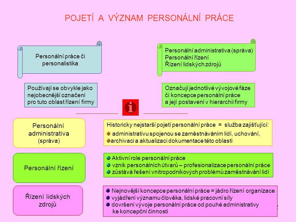 2 POJETÍ A VÝZNAM PERSONÁLNÍ PRÁCE o Personální práce či personalistika Personální administrativa (správa) Personální řízení Řízení lidských zdrojů Po
