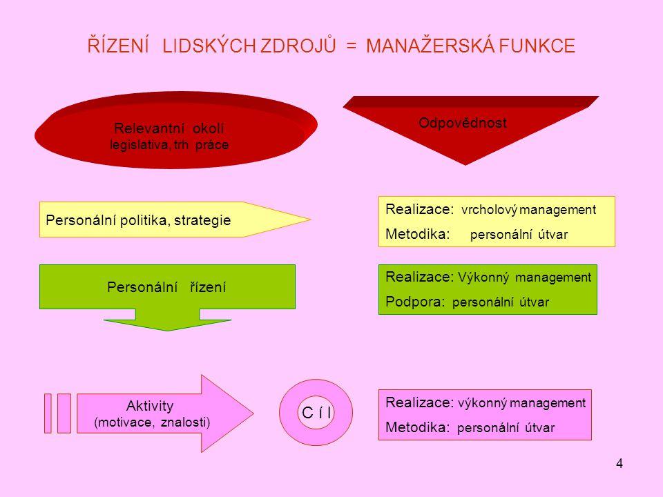 4 ŘÍZENÍ LIDSKÝCH ZDROJŮ = MANAŽERSKÁ FUNKCE Relevantní okolí legislativa, trh práce Odpovědnost Personální politika, strategie Realizace: vrcholový m