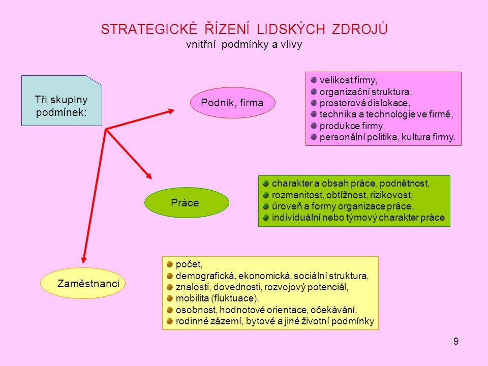 9 STRATEGICKÉ ŘÍZENÍ LIDSKÝCH ZDROJŮ vnitřní podmínky a vlivy Tři skupiny podmínek: Podnik, firma velikost firmy, organizační struktura, prostorová di