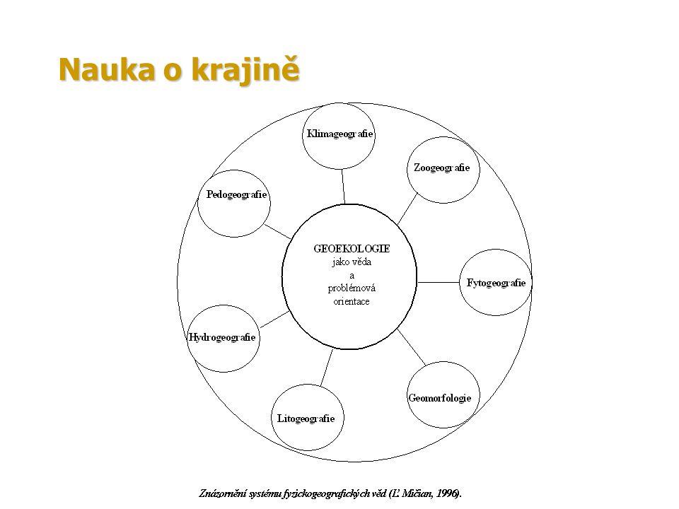 Nauka o krajině se stala fundamentem na jehož základě se formovala geoekologie jako komplexní fyzická geografie, která se orientuje na fyzickogeografické komplexy (K.