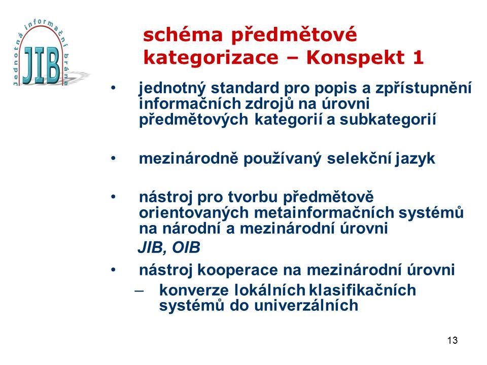 13 schéma předmětové kategorizace – Konspekt 1 jednotný standard pro popis a zpřístupnění informačních zdrojů na úrovni předmětových kategorií a subka
