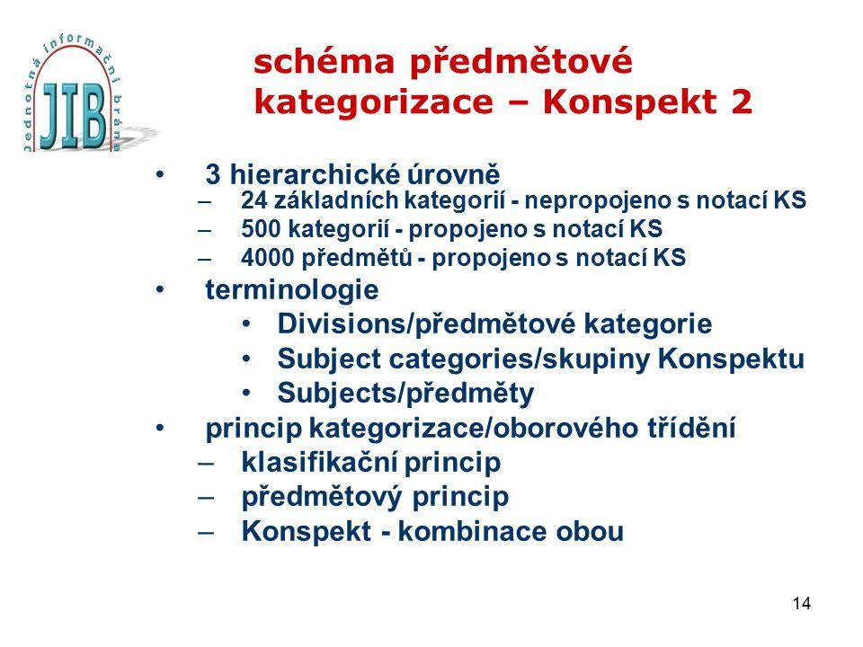 14 schéma předmětové kategorizace – Konspekt 2 3 hierarchické úrovně –24 základních kategorií - nepropojeno s notací KS –500 kategorií - propojeno s n