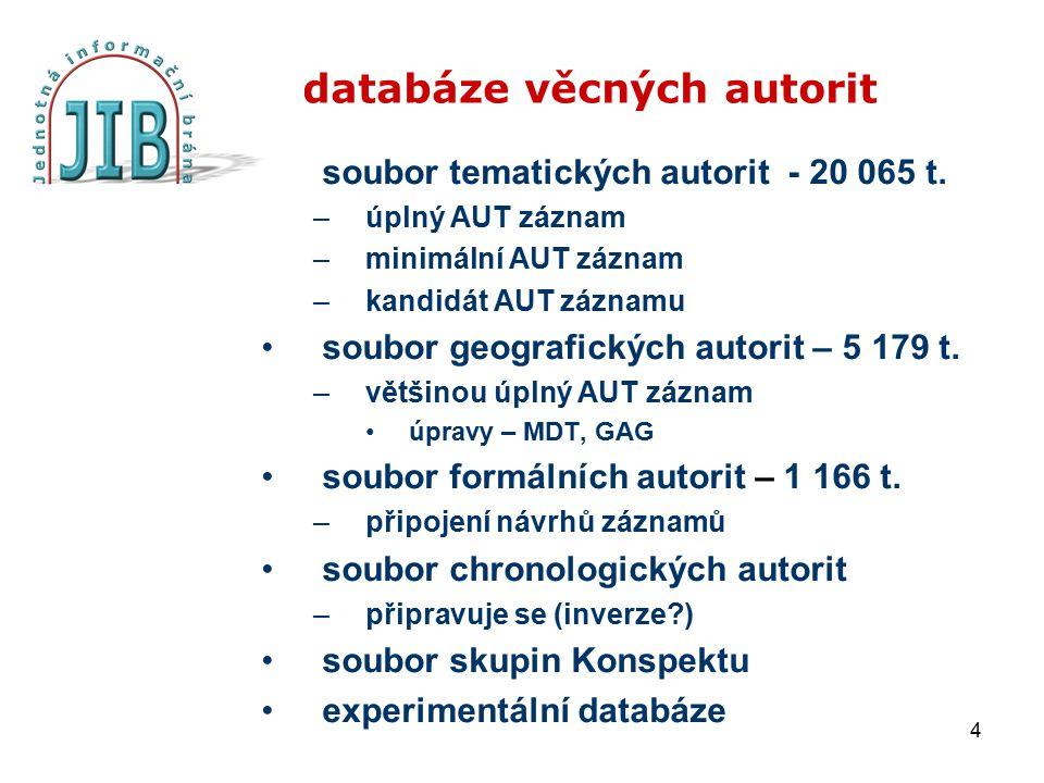4 databáze věcných autorit soubor tematických autorit - 20 065 t. –úplný AUT záznam –minimální AUT záznam –kandidát AUT záznamu soubor geografických a