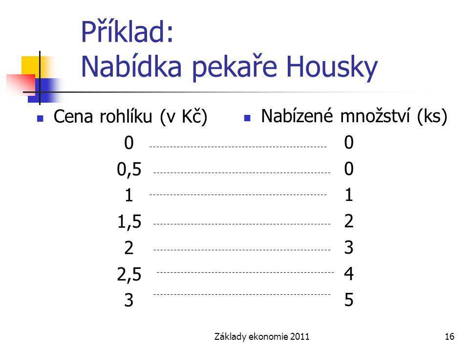 Základy ekonomie 201116 Příklad: Nabídka pekaře Housky Cena rohlíku (v Kč) 0 0,5 1 1,5 2 2,5 3 Nabízené množství (ks) 0 1 2 3 4 5