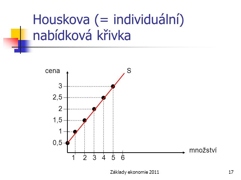 Základy ekonomie 201117 Houskova (= individuální) nabídková křivka 243165 1,5 0,5 2,5 1 3 2 cena množství S
