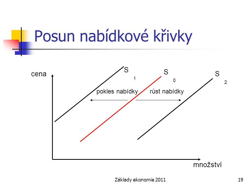Základy ekonomie 201119 Posun nabídkové křivky cena množství S0S0 S2S2 S1S1 pokles nabídkyrůst nabídky