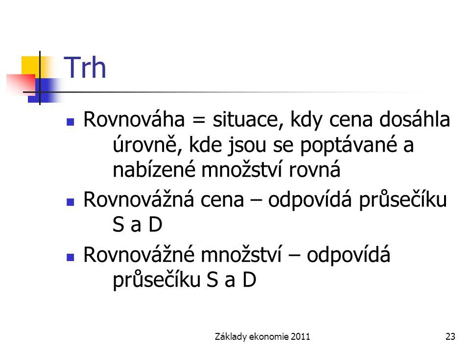 Základy ekonomie 201123 Trh Rovnováha = situace, kdy cena dosáhla úrovně, kde jsou se poptávané a nabízené množství rovná Rovnovážná cena – odpovídá p