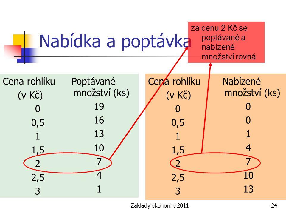 Základy ekonomie 201124 Nabídka a poptávka Cena rohlíku (v Kč) 0 0,5 1 1,5 2 2,5 3 Cena rohlíku (v Kč) 0 0,5 1 1,5 2 2,5 3 Nabízené množství (ks) 0 1
