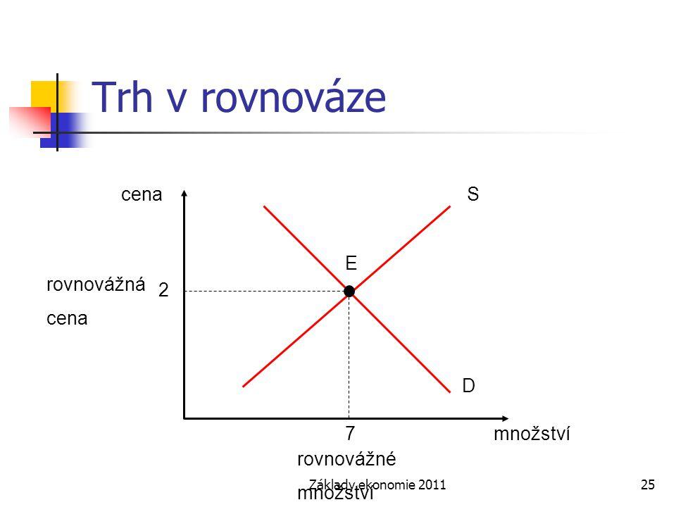 Základy ekonomie 201125 Trh v rovnováze cena množství S E D rovnovážná cena rovnovážné množství 2 7
