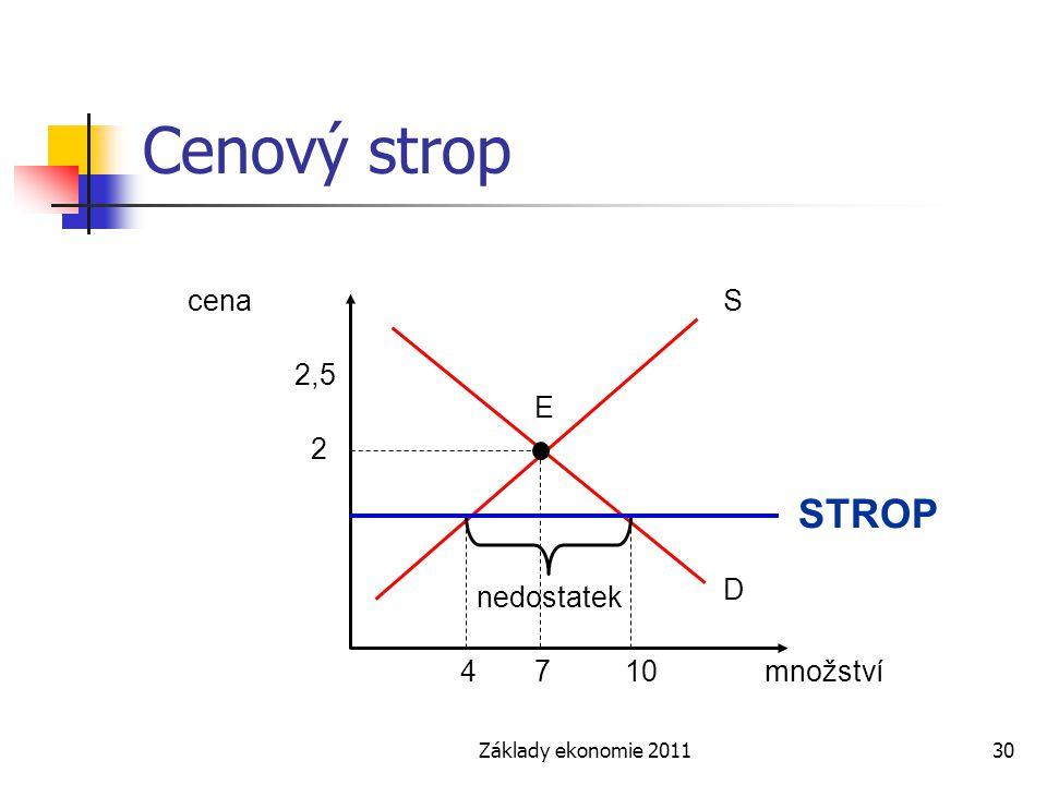 Základy ekonomie 201130 Cenový strop cena množství S E D 2 7410 2,5 nedostatek STROP
