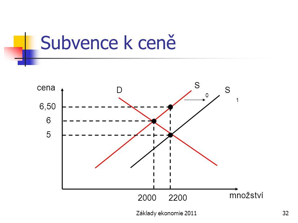 Základy ekonomie 201132 Subvence k ceně cena množství S0S0 S1S1 D 6,50 22002000 6 5