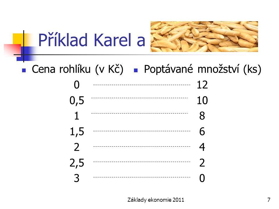 Základy ekonomie 20117 Příklad Karel a rohlíky Cena rohlíku (v Kč) 0 0,5 1 1,5 2 2,5 3 Poptávané množství (ks) 12 10 8 6 4 2 0
