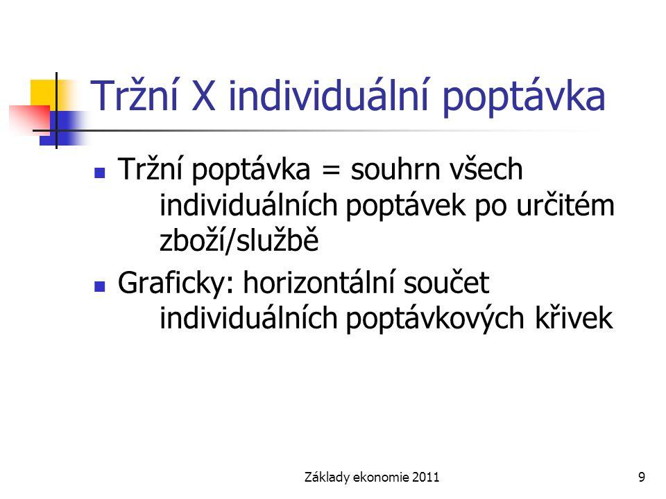 Základy ekonomie 20119 Tržní X individuální poptávka Tržní poptávka = souhrn všech individuálních poptávek po určitém zboží/službě Graficky: horizontá