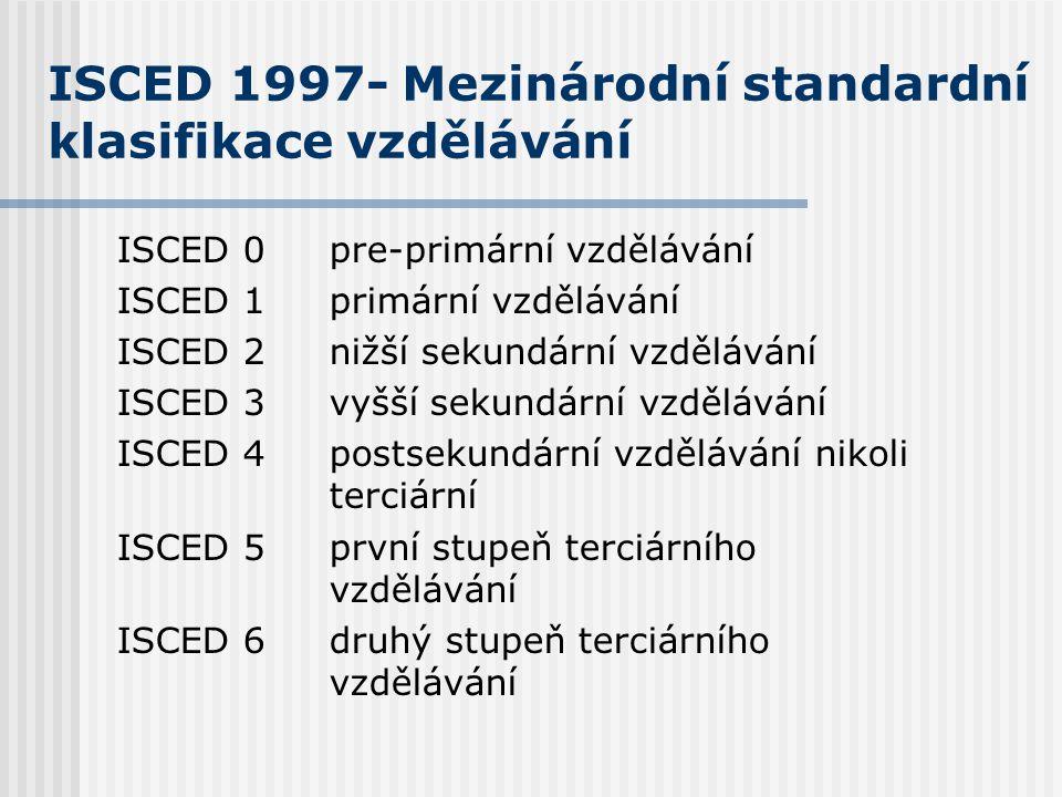 ISCED 1997- Mezinárodní standardní klasifikace vzdělávání ISCED 0pre-primární vzdělávání ISCED 1primární vzdělávání ISCED 2nižší sekundární vzdělávání ISCED 3vyšší sekundární vzdělávání ISCED 4postsekundární vzdělávání nikoli terciární ISCED 5první stupeň terciárního vzdělávání ISCED 6druhý stupeň terciárního vzdělávání