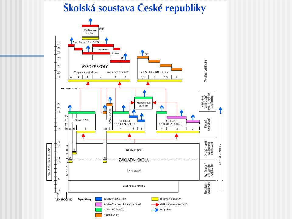 Vzdělávací systém v ČR Vzdělávací systém v České republice vychází z dlouhé tradice počínající rokem 1774, kdy byla zavedena povinná školní docházka.